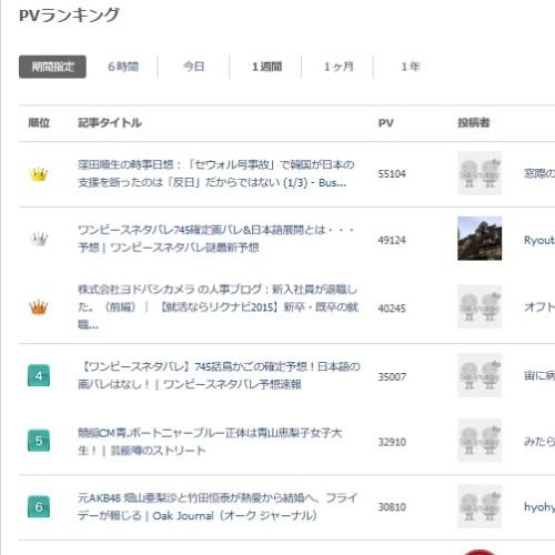 楽天ソーシャルニュース週間ランキング