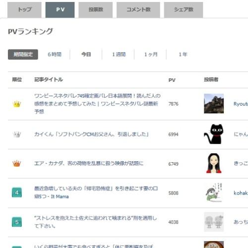 楽天ソーシャルニュースランキング今日